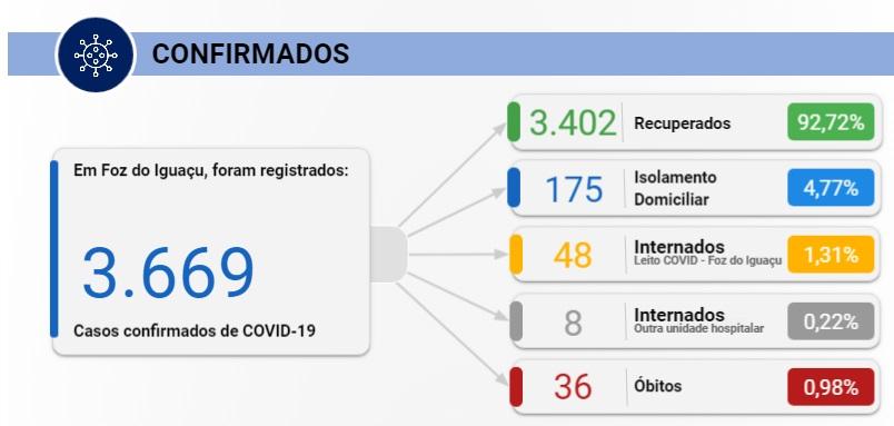 Foz do Iguaçu confirma 53 casos de Covid-19 nesta quinta-feira, 06